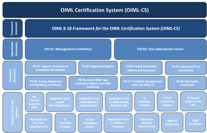 20181016 OIML CS Document Structure