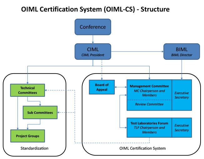 oiml cs structure